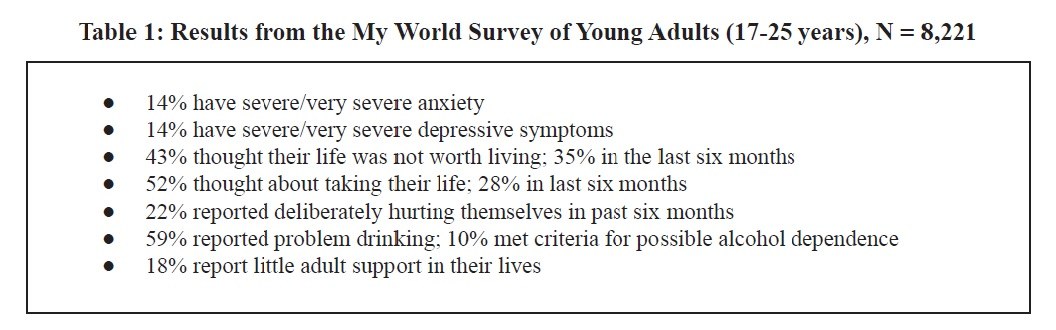 Survey_Young_Adults
