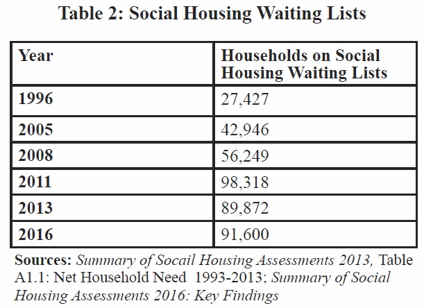 social_housing_waiting_list