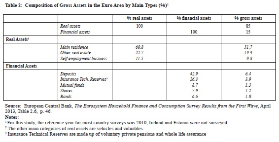 Composition_of_gross_assets