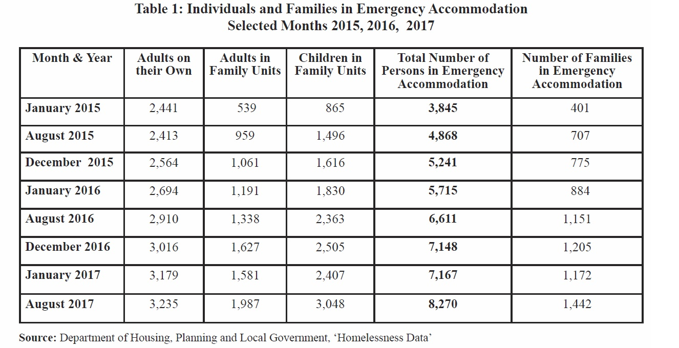 Individuals_and_families_in_emergency_accomodation