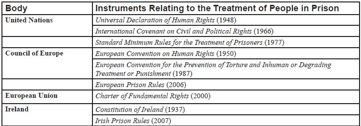 Instruments_relating_to_the_treatment_Table2