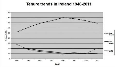 graph_tenure_trends