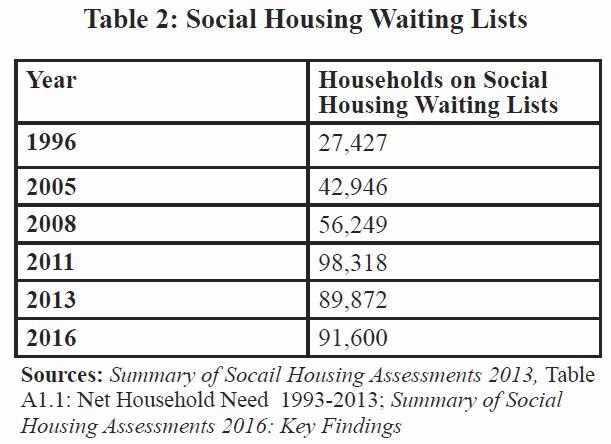 social_housing_waiting_list