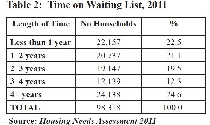 table 2-time on waiting list