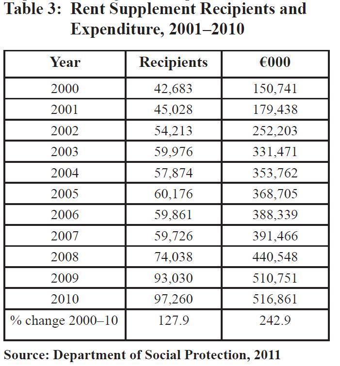 table 3-rent supplement recipients